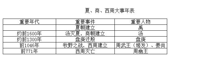 夏商周大事件表.png